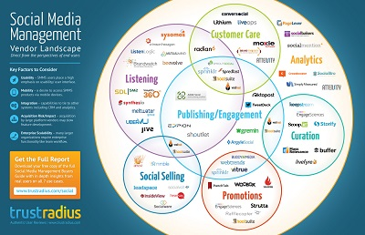 Social Media Management Landscape