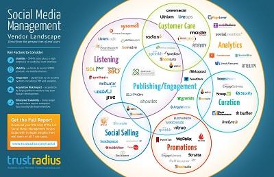 Social Media Management Landscape